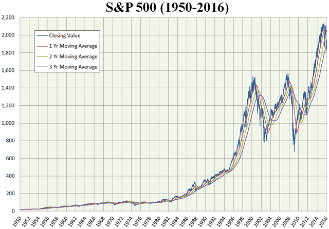 S&P 500 Closing Values (1950-16) along with 1, 2 and 3 Year Moving Averages. Chart courtesy of Overjive